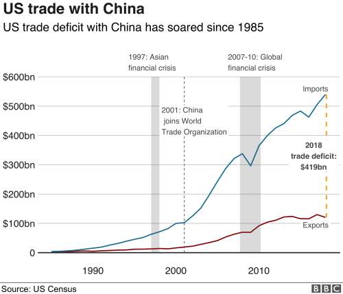 US China Goods Trade Deficit